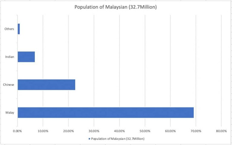 Populations In Malaysia